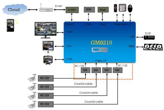 最經濟實惠的4通道FuHD HD-SDI系統方案