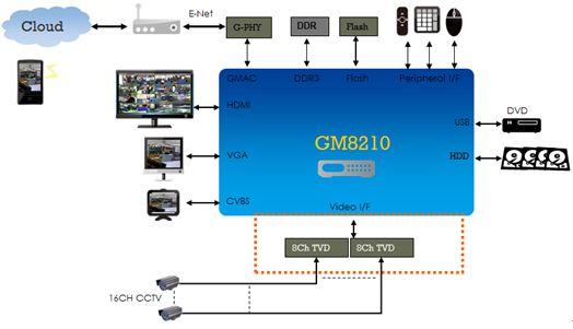 最經濟實惠的16CH DVR系統方案