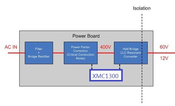 PFC +LLC Board block diagram