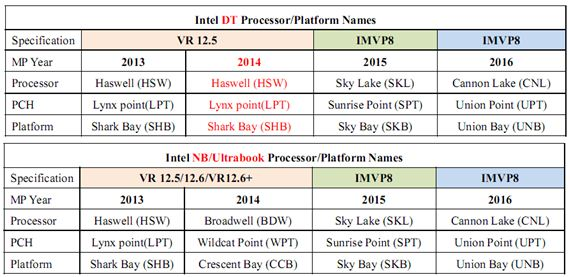 Intel New Platform Roadmap Update: