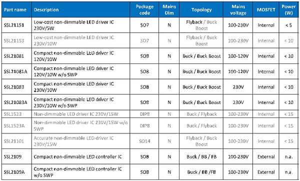 NXP中小功率市电供电非调光LED驱动IC选型表格