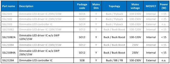 NXP中小功率市电供电可控硅调光LED驱动IC选型表格