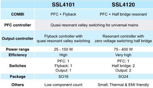 NXP在功率範圍(25W~400W)市電供LED驅動IC選型表格