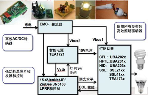Smart Lighting 調光方案