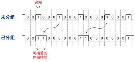 未分组PDM与已分组PDM范例比较