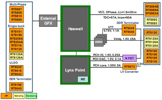 Power Solutions for VR12.5 Shark Bay Platform: