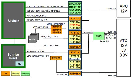 Power Solutions for IMVP8 Sky Bay Platform: