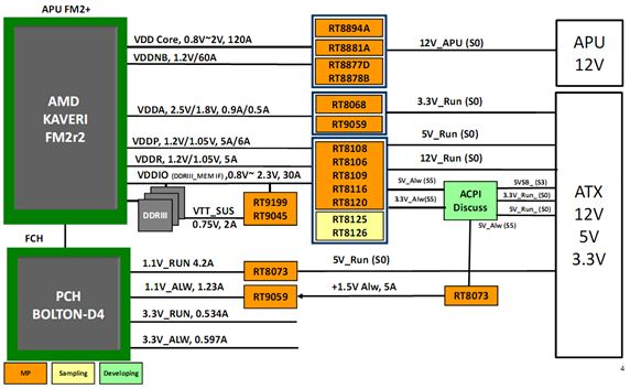 AMD FM2+Socket Platform Solutions