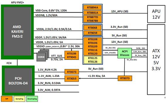 AMD FM2+Socket Platform Solutions
