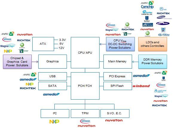 品佳集團主機板 (PC,  Server , IPC) 架構圖: