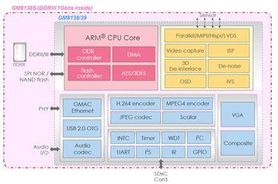 GM813x IPCAM專用系列晶片