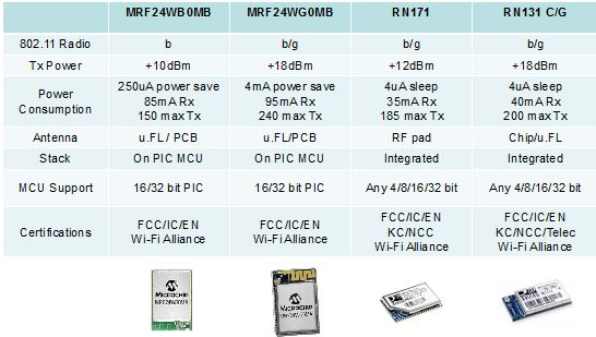 Microchip WIFI 产品列表: