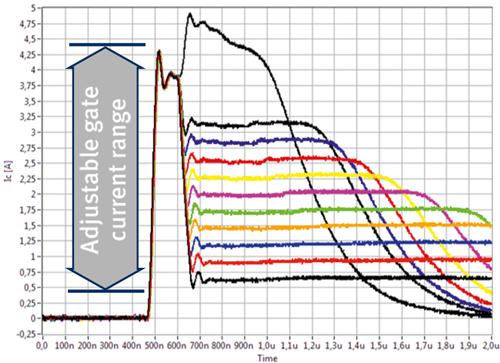 1EDS20I12SV EiceDRIVER™轉換速率控制可讓開發人員選擇導通時總計 11 個的集射電壓。