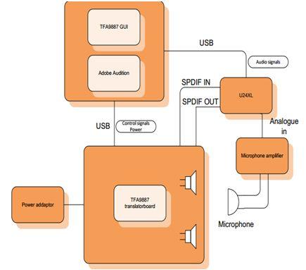 流程結構圖
