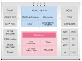 GM8283/8287DVR /NVR 專用系列晶片