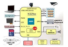 N329 系列Soc-N32926U1DN