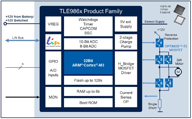 Infineon-TLE986x product family