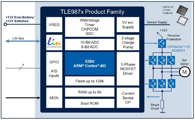 Infineon-TLE987x product family