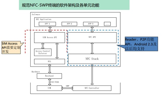 NFC-SWP软件架构框图: