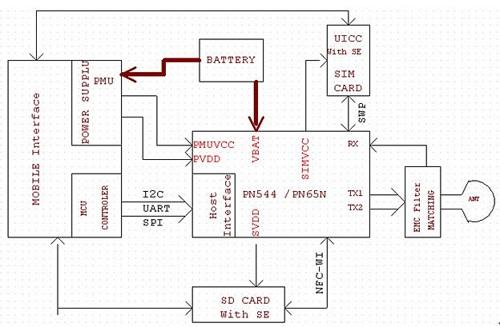 NFC PN544 / PN65O 硬體電路框圖 :