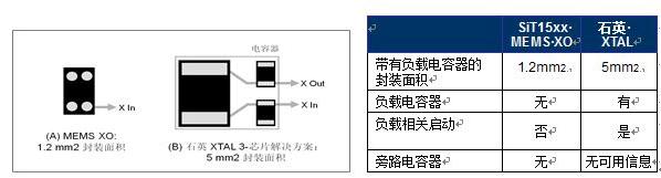 圖 2:32KHz MEMS XO 和 TCXO 的總封裝面積與石英 XTAL 和所需電容器的對比