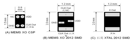 图 1:32kHz MEMS XO 和 TCXO 对比石英 XTAL 的封装尺寸和引脚位置