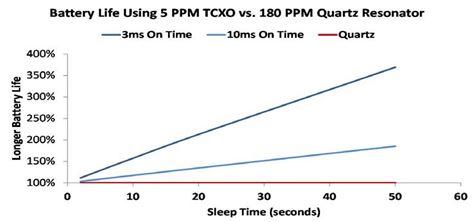 图 7:使用 MEMS TCXO 与使用石英 XTAL 谐振器的电池使用寿命对比