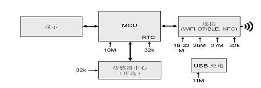 圖 9:典型的可穿戴設備時序架構