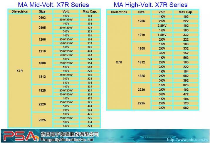 MA Mid-Volt. X7R Series