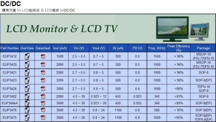 LCD Monitor & LCD TV