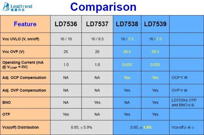 LD7536 LD7537 LD7538 LD7539