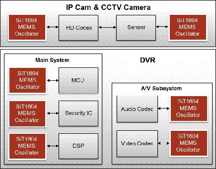 IP Cam & CCTV Camera