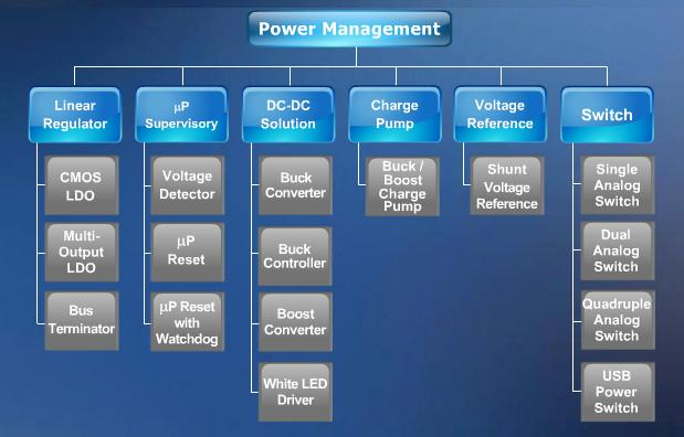 AME Power Management