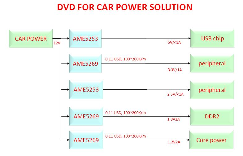 AME DVD FOR CAR POWER SOLUTION