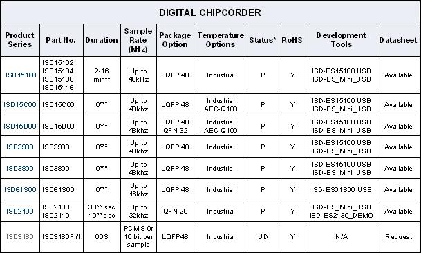 DIGITAL CHIPCORDER