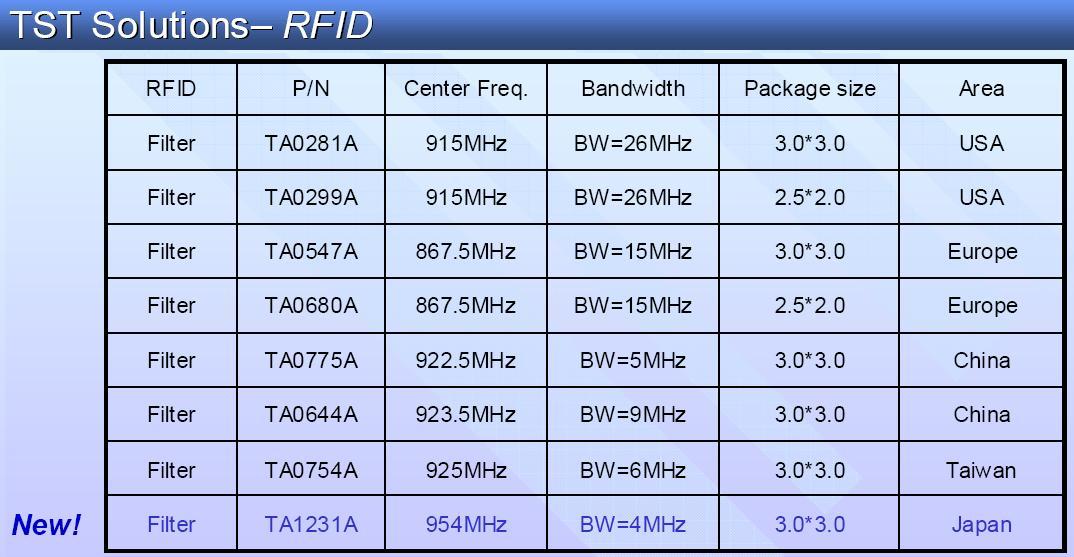 TST Solutions-RFID