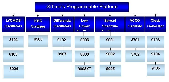 SiTime_Programmabl