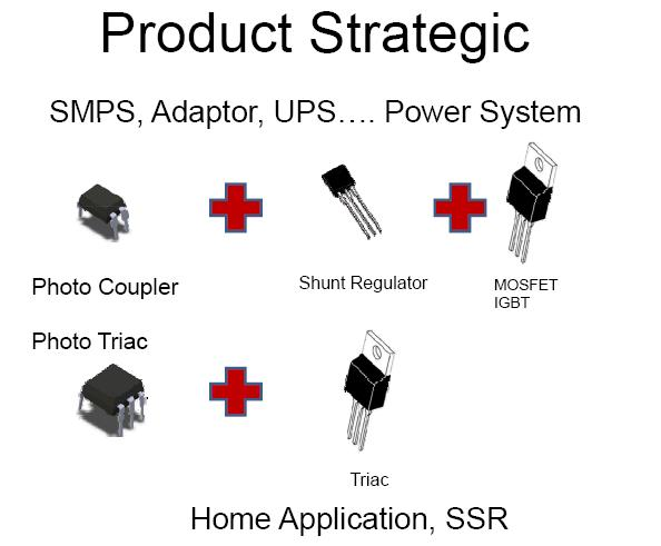 Product Strategic