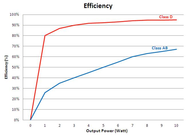 NAU82039 Efficiency