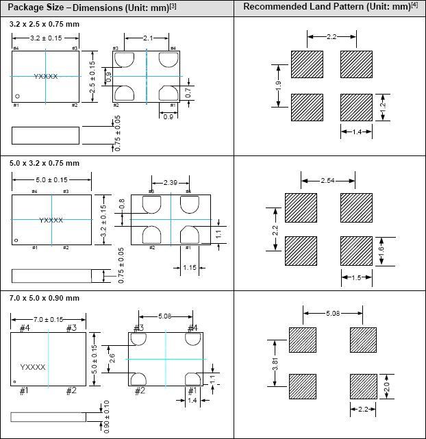80.000001MHz~220MHz低抖動MEMS振盪器- SiT8209系列