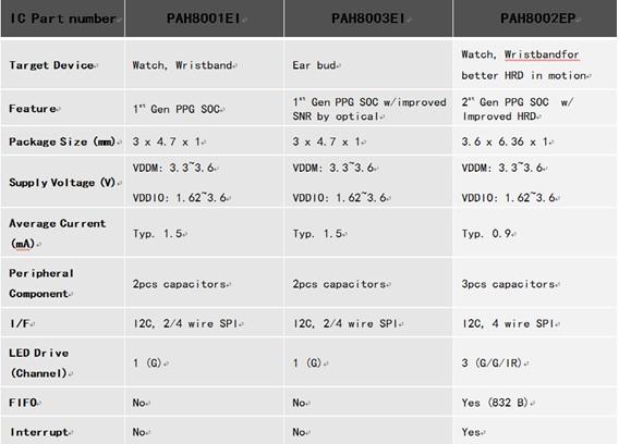 PAH8001,PAH8002,PAH8003