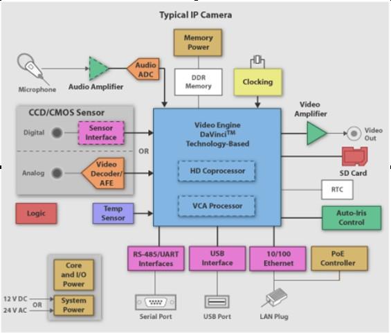 網路監控系統