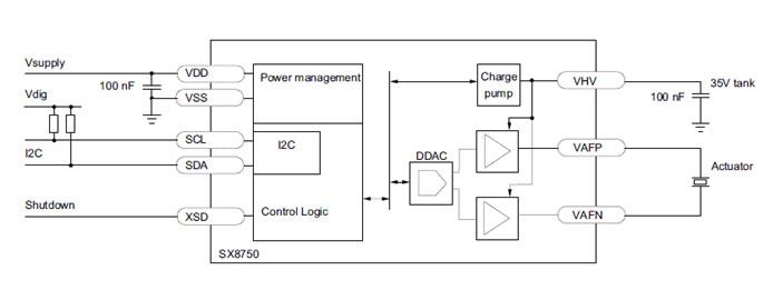 Semtech 30V DAC for Piezo Actuator Control