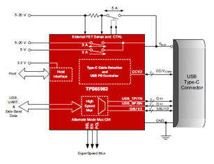 TPS65982, USB Type-C & USB PD Controller, Power Switch, and High Speed Multiplexer