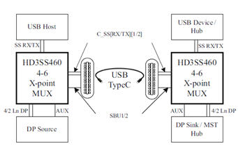 HD3SS460, 4 x 6 Channels USB Type-C Alternate Mode MUX