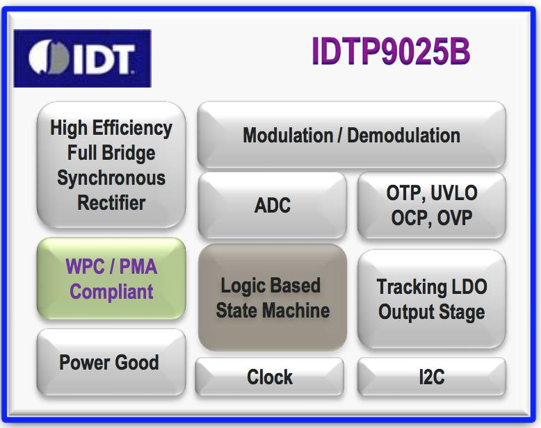 IDT P9025B Wireless Power Receiver