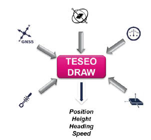 Dead reckoning automotive way_TESEO DRAW