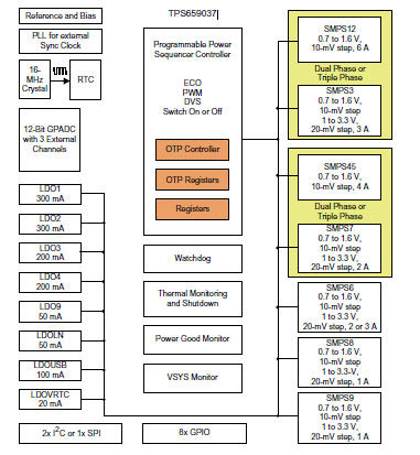 Power Management Unit (PMU) for Processor