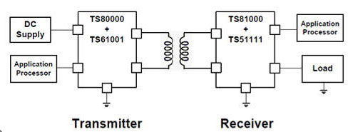 Semtech High Efficiency Receiver Controller for Wireless Power Systems
