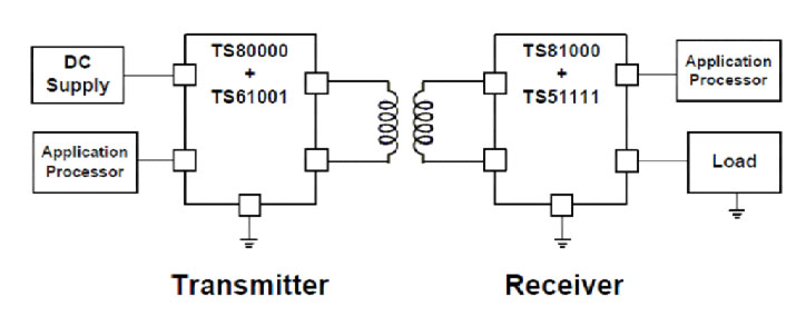 Semtech TS81001  High Efficiency Receiver Controller for Wireless Power Systems